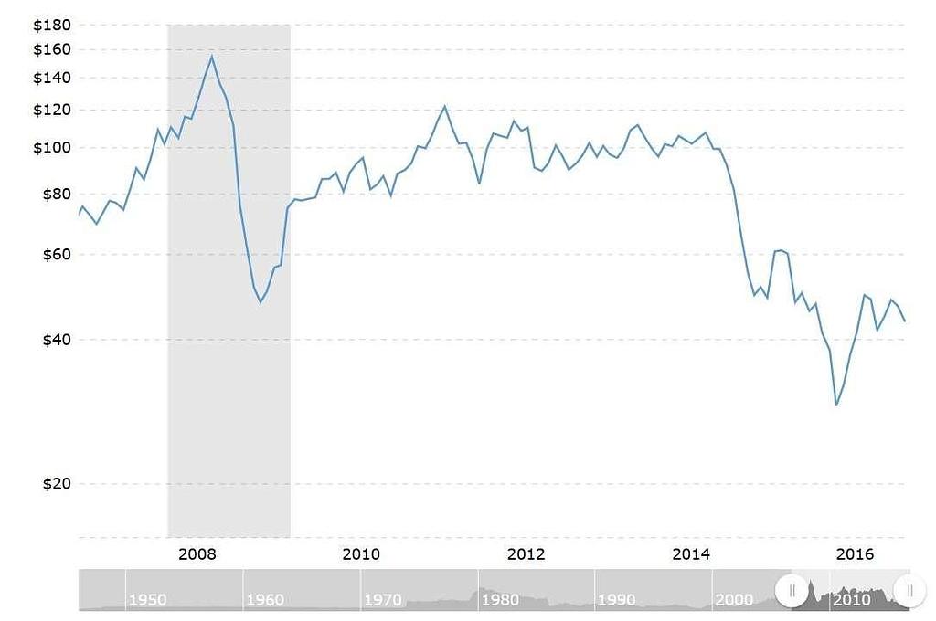 oil-price-chart